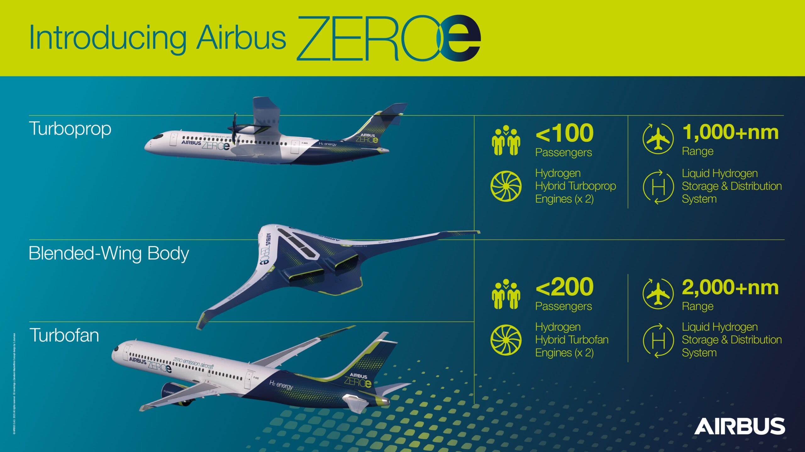 Introducing Airbus ZEROe